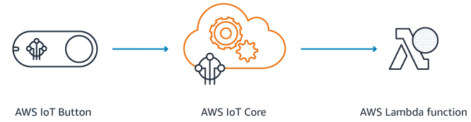 AWS IoT Button Process