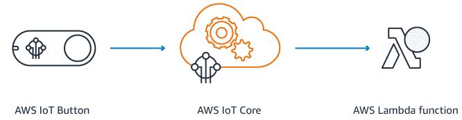 AWS IoT Button Process