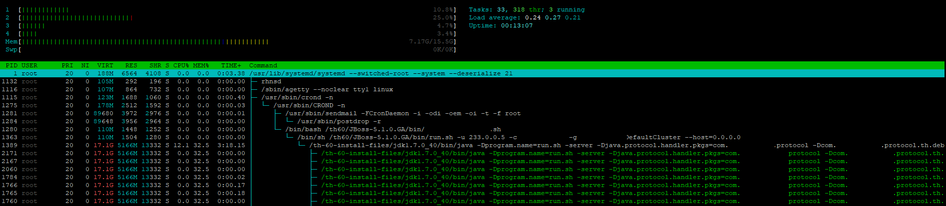 htop process view when pressing F5